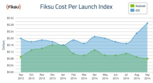 Fiksu cost-per-launch index from September 2014. Image Credit: Fiksu